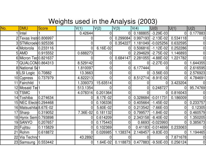 Weights used in the Analysis (2003)