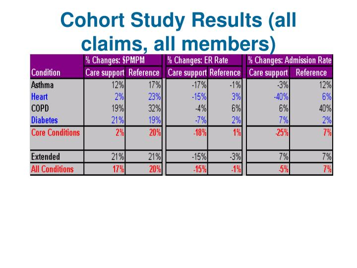 Cohort Study Results (all claims, all members)