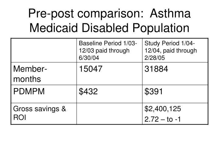 Pre-post comparison:  Asthma Medicaid Disabled Population