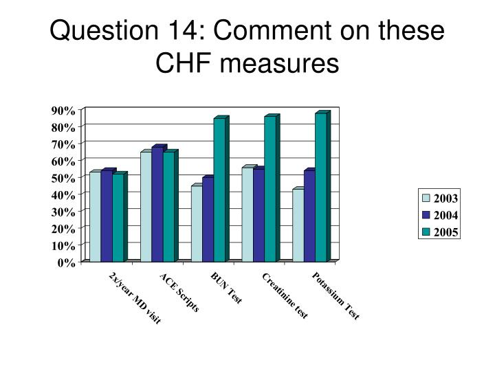 Question 14: Comment on these CHF measures
