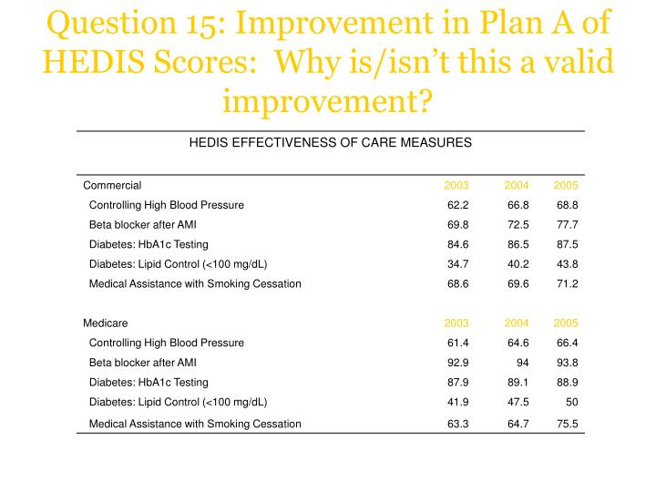 Question 15: Improvement in Plan A of HEDIS Scores:  Why is/isn't this a valid improvement?