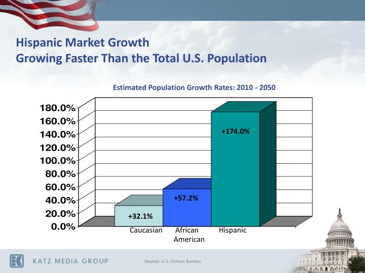 Hispanic market growth growing faster than the total u s population