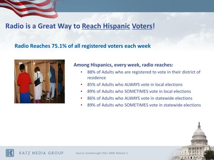 Radio Reaches 75.1% of all registered voters each week