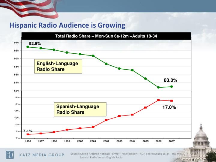 Hispanic Radio Audience is Growing