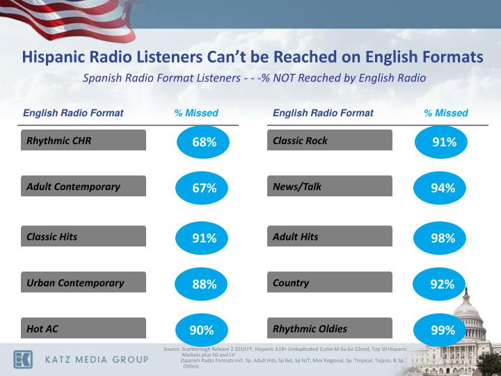 Hispanic Radio Listeners Can't be Reached on English Formats