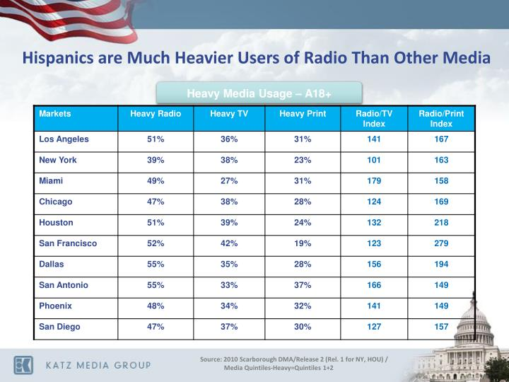 Hispanics are Much Heavier Users of Radio Than Other Media