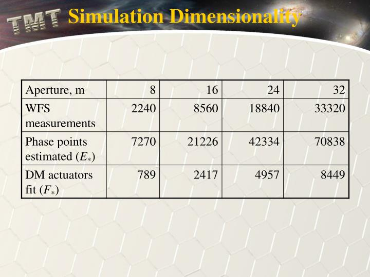 Simulation Dimensionality
