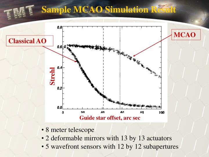 Sample MCAO Simulation Result