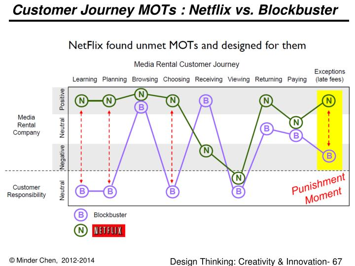 Customer Journey MOTs : Netflix vs. Blockbuster