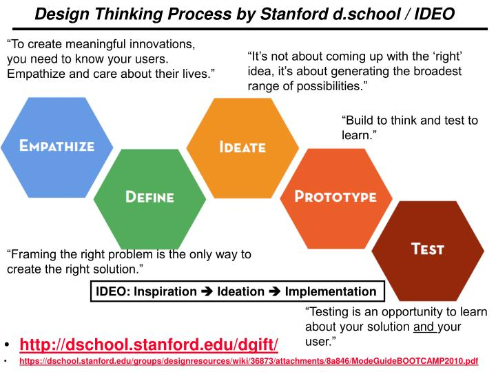Design Thinking Process by Stanford d.school / IDEO