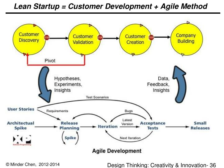 Lean Startup = Customer Development + Agile Method