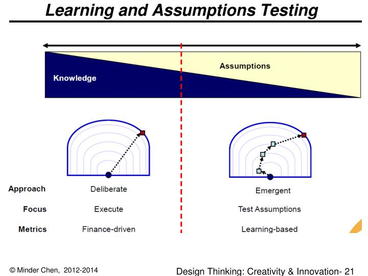 Learning and Assumptions Testing