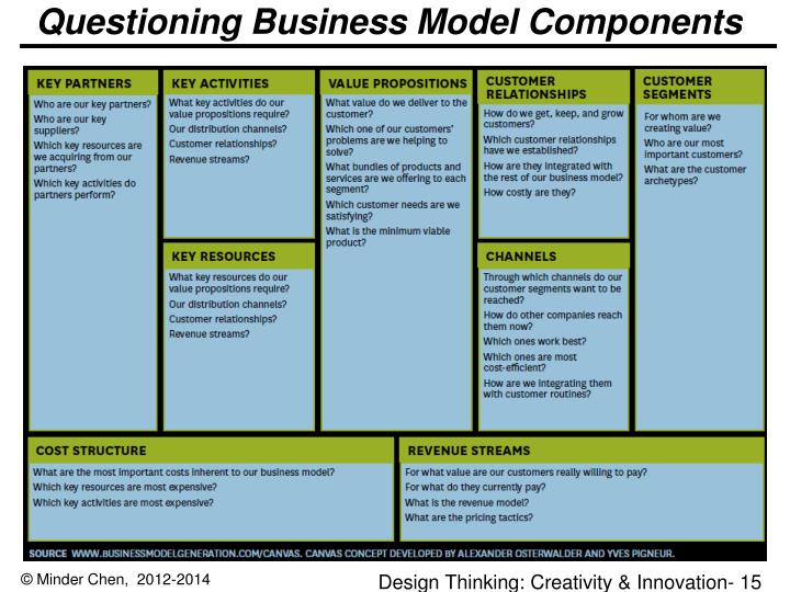 Questioning Business Model Components