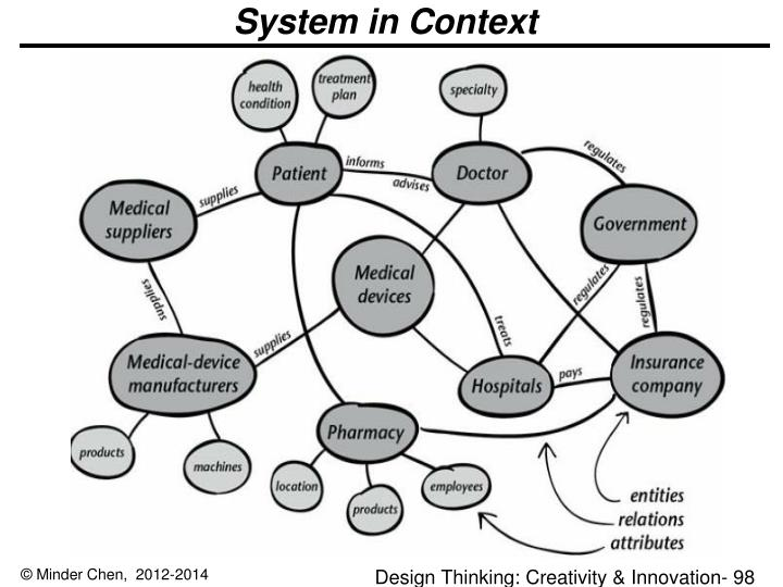 System in Context