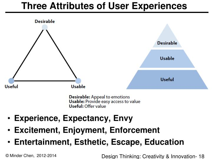 Three Attributes of User Experiences
