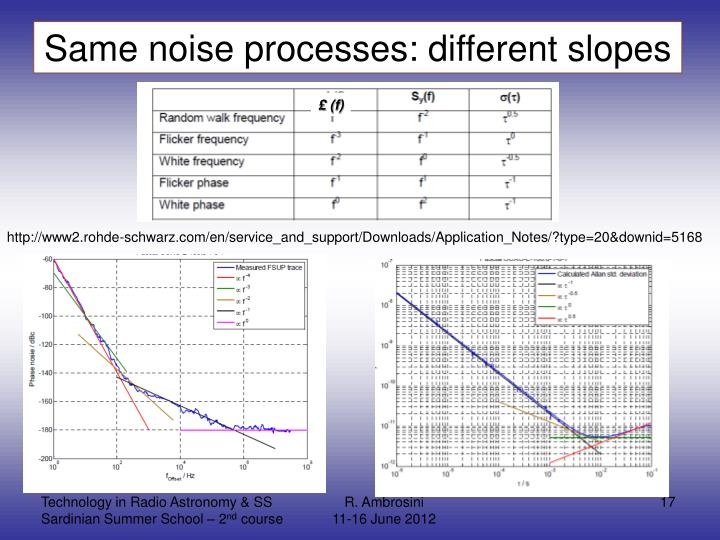 Same noise processes: different slopes