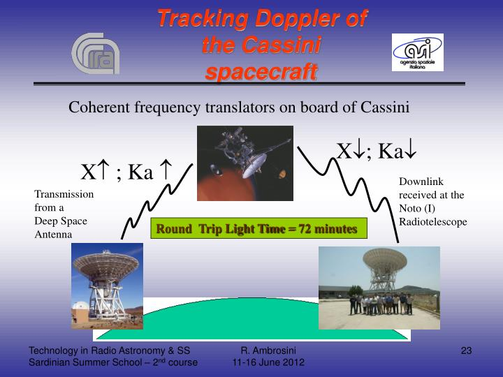 Tracking Doppler of