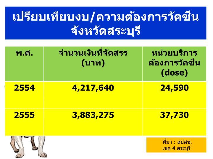 เปรียบเทียบงบ/ความต้องการวัคซีน จังหวัดสระบุรี