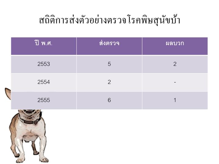 สถิติการส่งตัวอย่างตรวจโรคพิษสุนัขบ้า