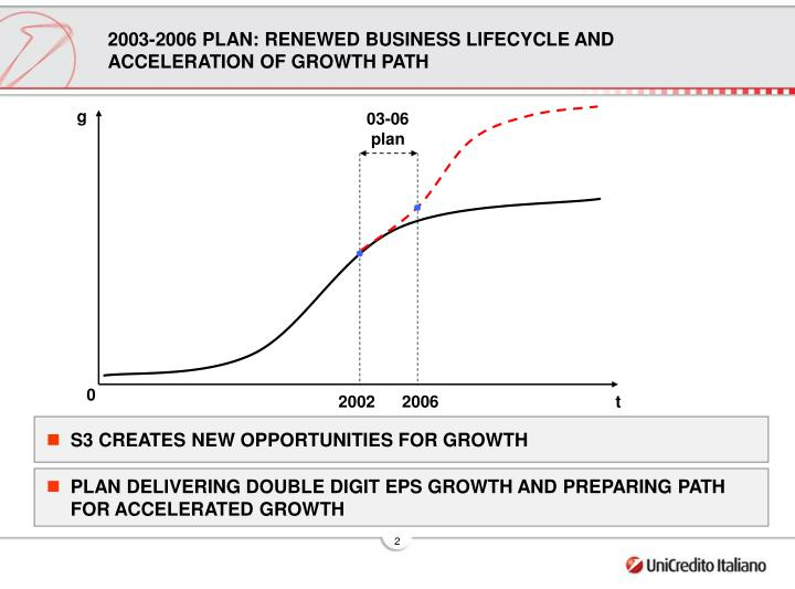 2003 2006 plan renewed business lifecycle and acceleration of growth path
