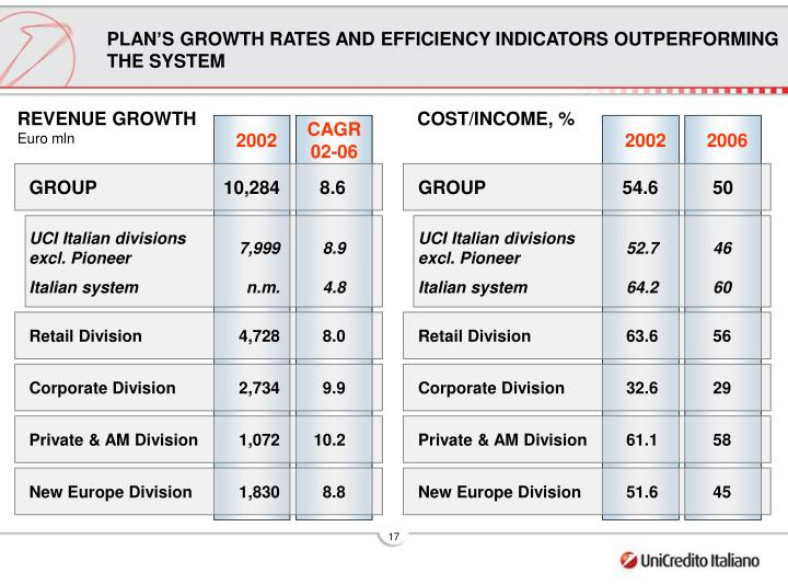 PLAN'S GROWTH RATES AND EFFICIENCY INDICATORS OUTPERFORMING THE SYSTEM