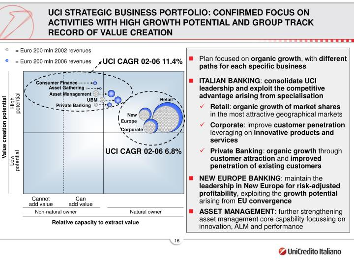 UCI STRATEGIC BUSINESS PORTFOLIO: CONFIRMED FOCUS ON ACTIVITIES WITH HIGH GROWTH POTENTIAL AND GROUP TRACK RECORD OF VALUE CREATION