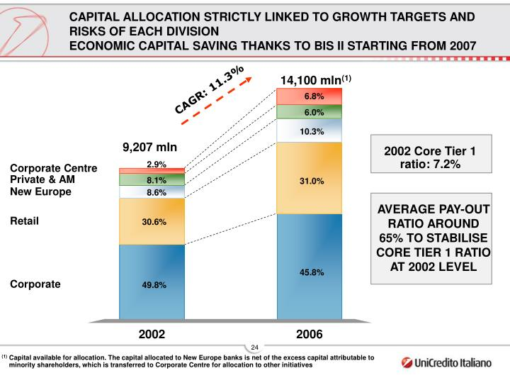 CAPITAL ALLOCATION STRICTLY LINKED TO GROWTH TARGETS AND RISKS OF EACH DIVISION
