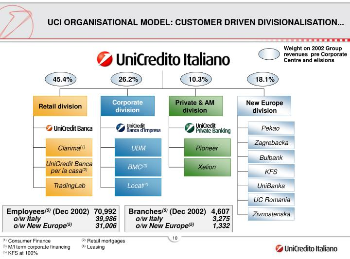 UCI ORGANISATIONAL MODEL: CUSTOMER DRIVEN DIVISIONALISATION...