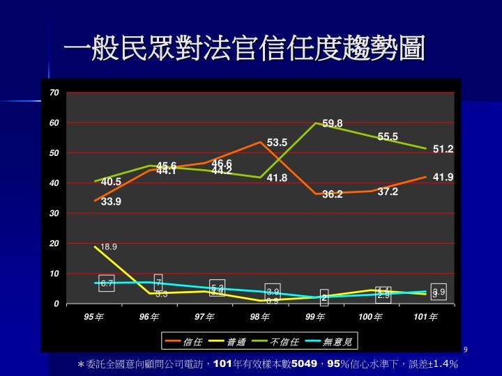 一般民眾對法官信任度趨勢圖