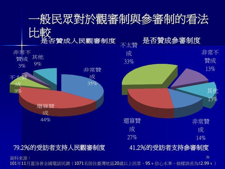 一般民眾對於觀審制與參審制的看法比較