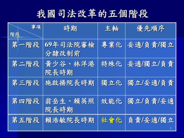 我國司法改革的五個階段