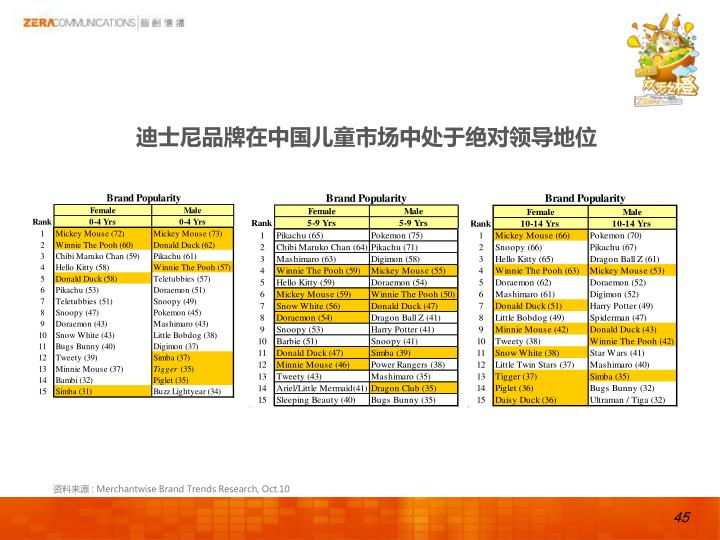 迪士尼品牌在中国儿童市场中处于绝对领导地位