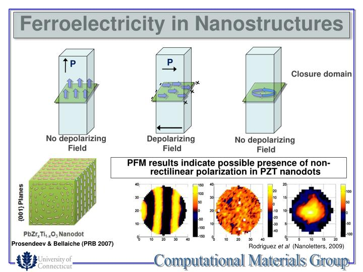Ferroelectricity in Nanostructures