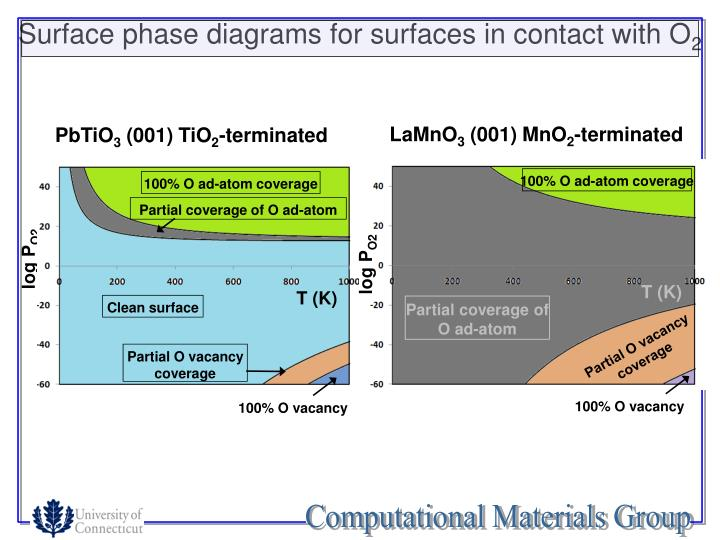 Surface phase diagrams for surfaces in contact with O