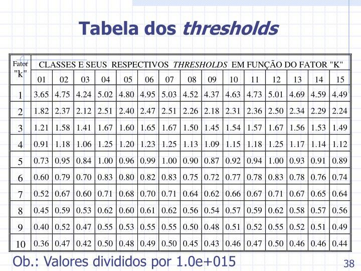 Tabela dos