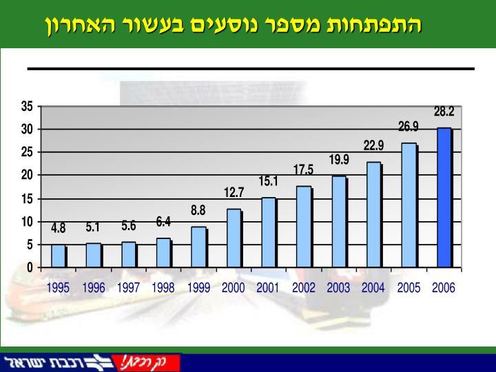 התפתחות מספר נוסעים בעשור האחרון