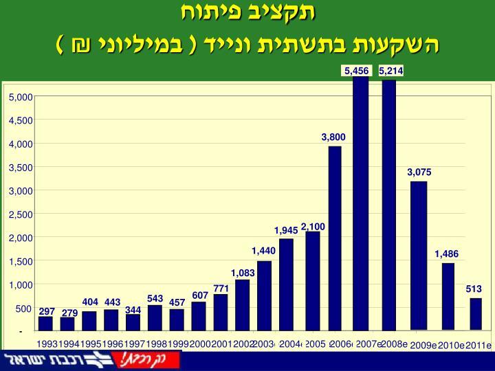 תקציב פיתוח