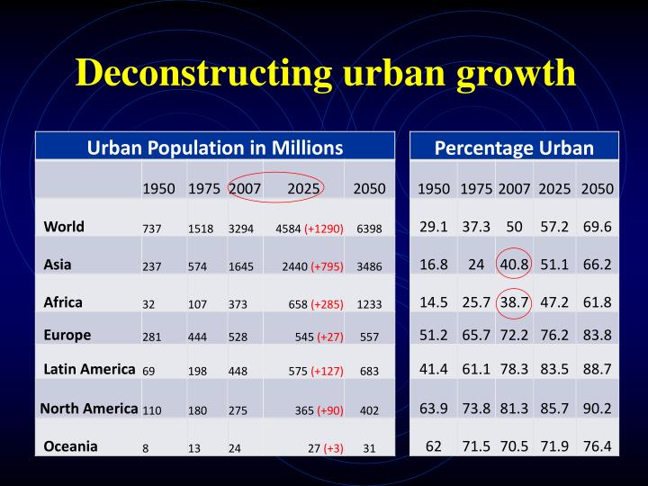 Deconstructing urban growth
