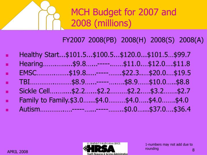 MCH Budget for 2007 and