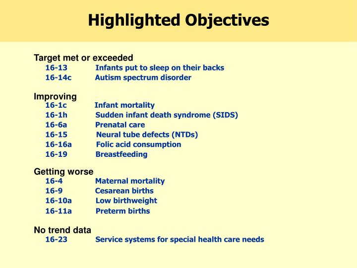 Highlighted Objectives