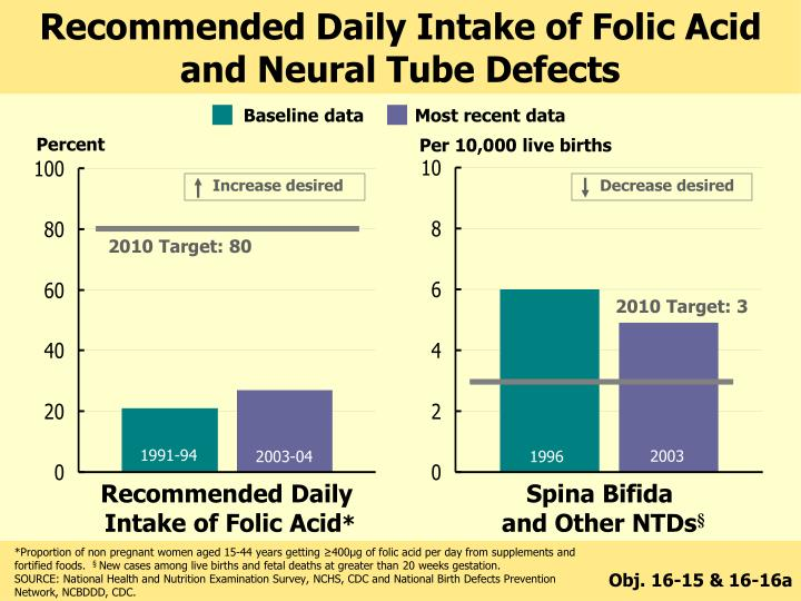 Recommended Daily Intake of Folic Acid