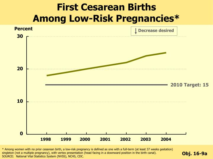 First Cesarean Births