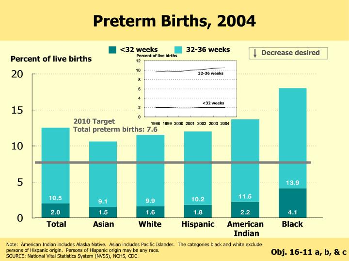 Percent of live births