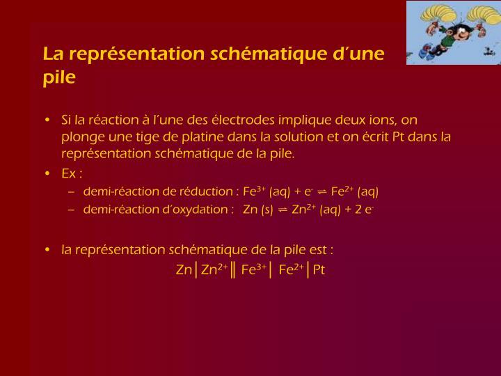 La représentation schématique d'une