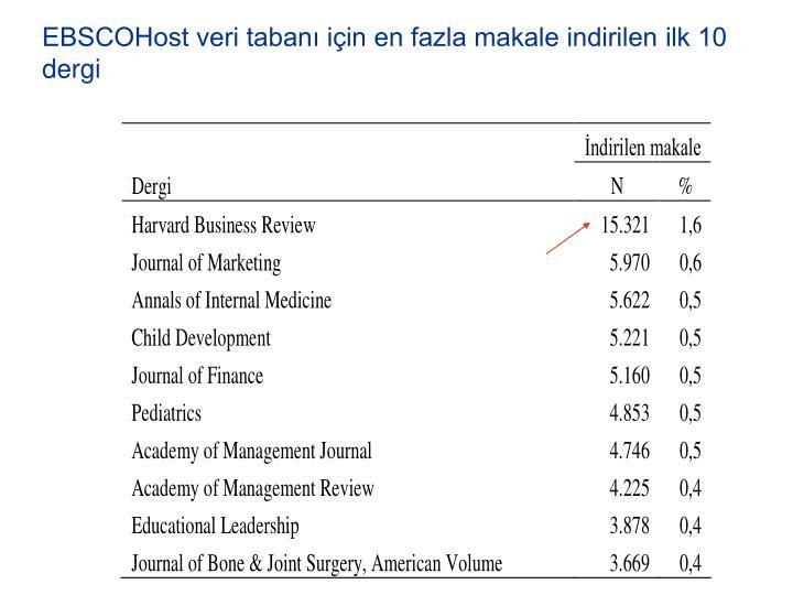 EBSCOHost veri taban iin en fazla makale indirilen ilk 10 dergi