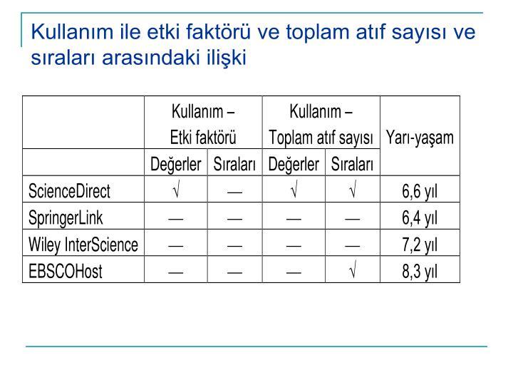 Kullanım ile etki faktörü ve toplam atıf sayısı ve sıraları arasındaki ilişki