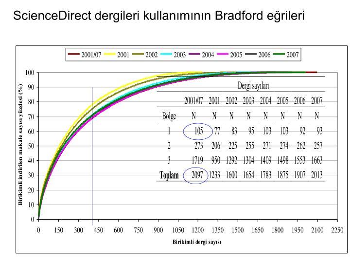 ScienceDirect dergileri kullanmnn Bradford erileri
