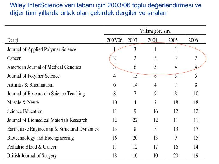 Wiley InterScience veri tabanı için 2003/06 toplu değerlendirmesi ve diğer tüm yıllarda ortak olan çekirdek dergiler ve sıraları