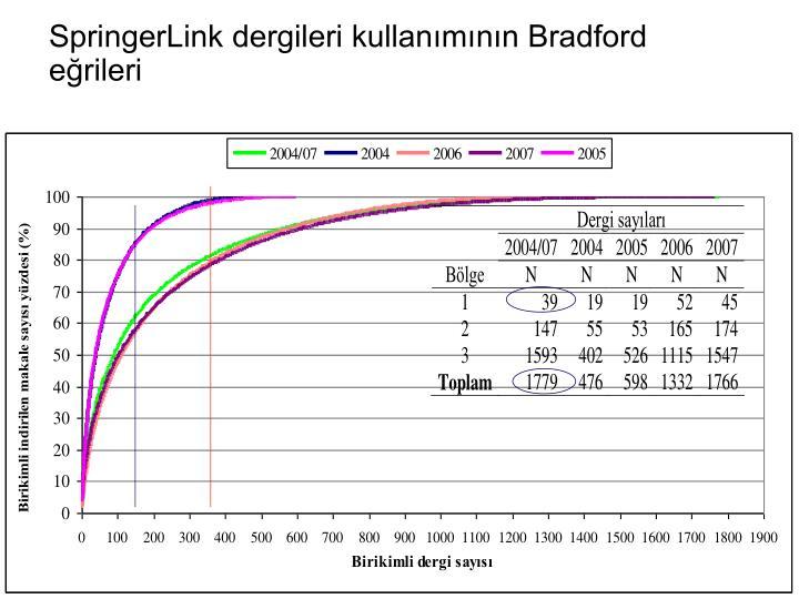 SpringerLink dergileri kullanmnn Bradford erileri