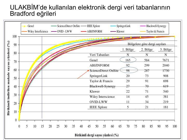 ULAKBMde kullanlan elektronik dergi veri tabanlarnn Bradford erileri